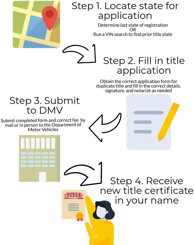duplicate car title process